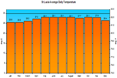 St Lucia Temperature Graph